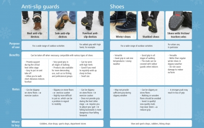 Choose right shoes or use anti-slip guards.
