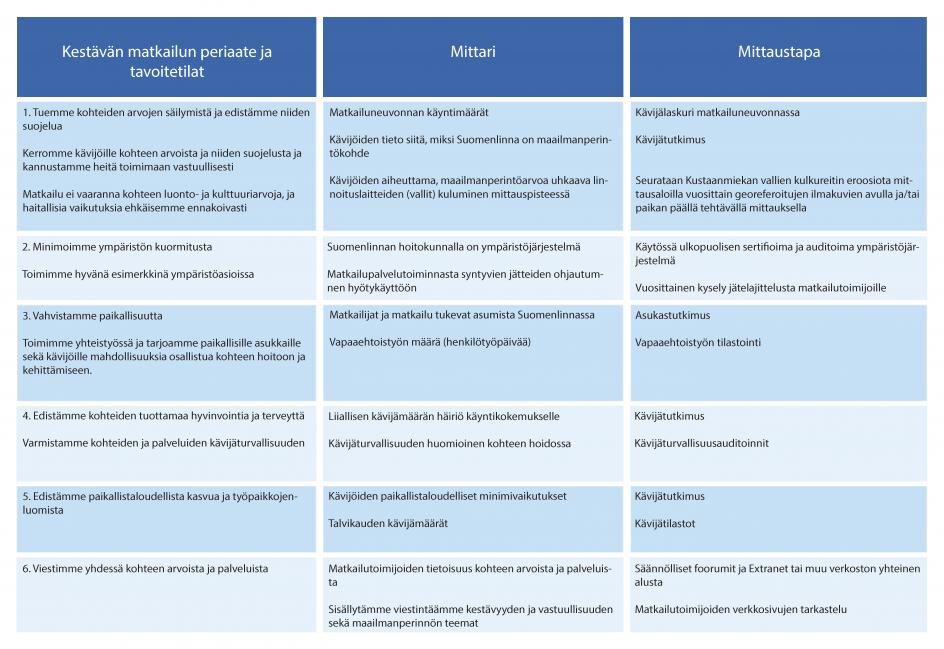 Taulukko jossa kuvataan Suomenlinnan hoitokunnan kestävän matkailun mittarit, mittaustavat ja tavoitetilat.