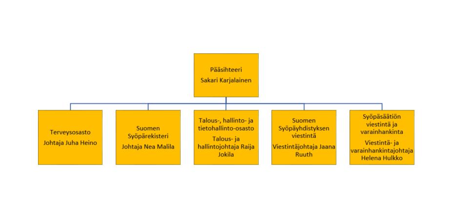 Keskustoimiston organisaatiomalli 2018