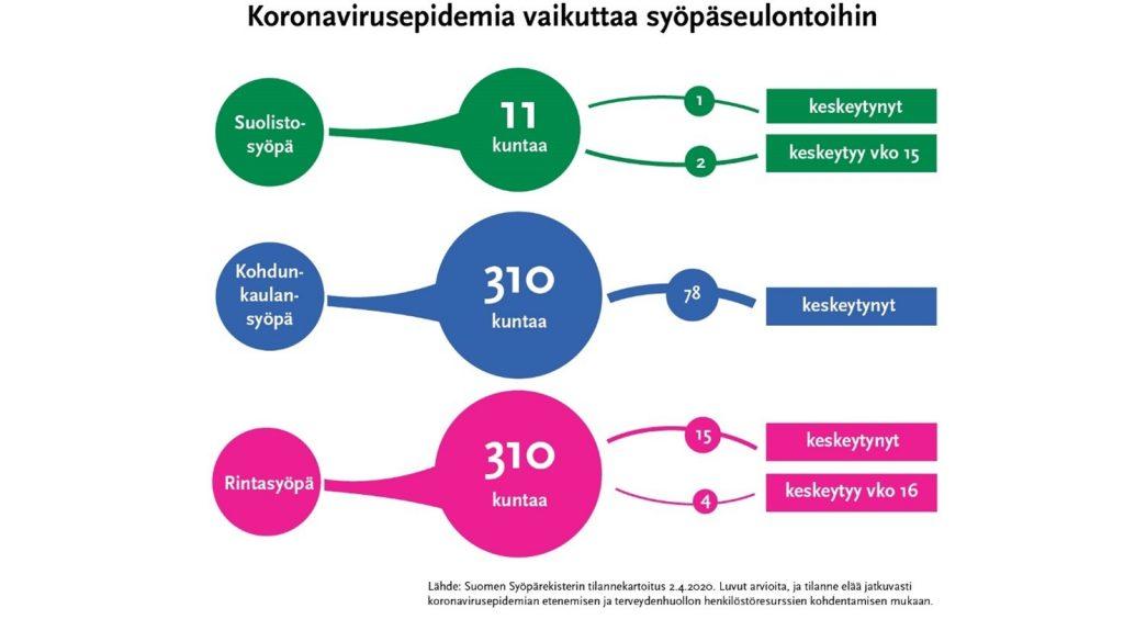 Infografiikka Koronavirusepidemia vaikuttaa syöäseulontoihin